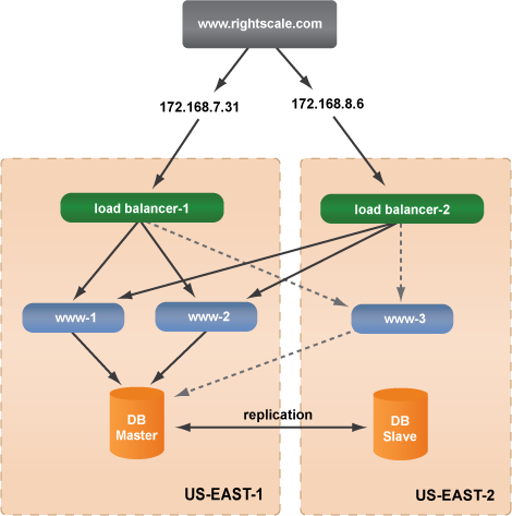 Fault Tolerance with availability zones img3