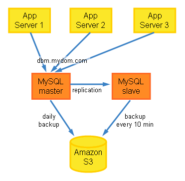 MySQL Master and Slave Setup