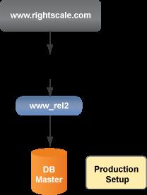 Elastic IP address on EC2
