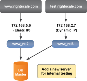 Elastic IP address with additional test server