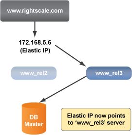 Elastic IP address switch to new server